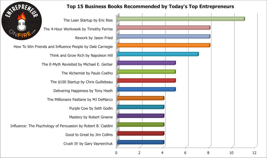 Inilah 15 Buku Bisnis Terbaik