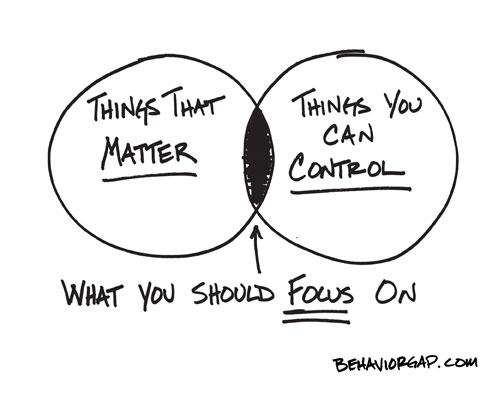 Kemana Fokus Anda?
